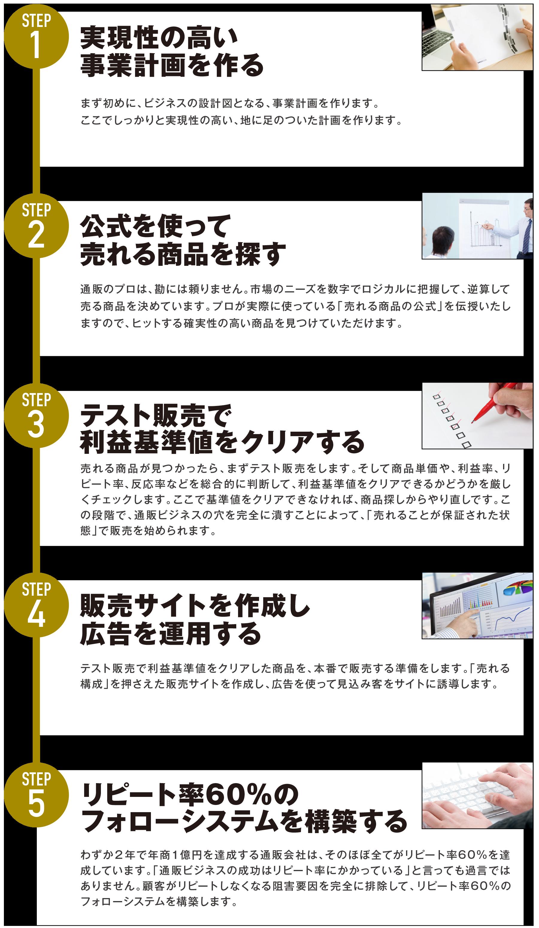 億超え通販の5つのステップ