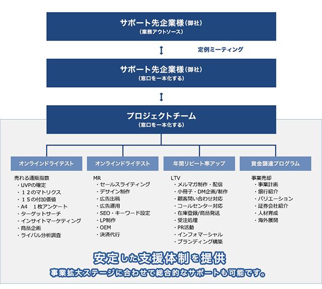2年で年商1億円を 突破するためのチーム体制